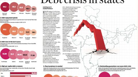Debt Crisis in States
