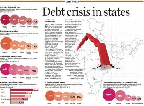 Debt Crisis in States