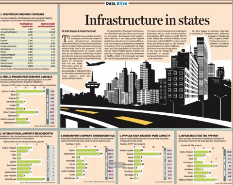 Infrastructure in States