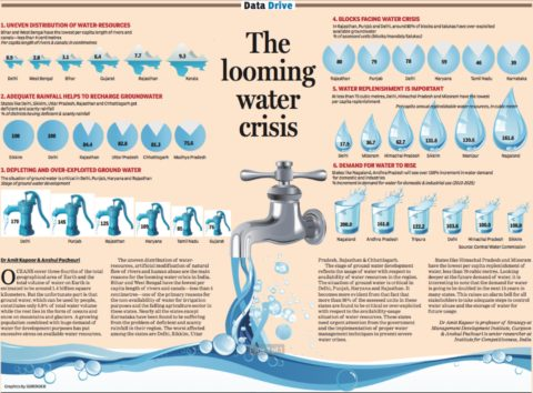 The Looming Water Crisis