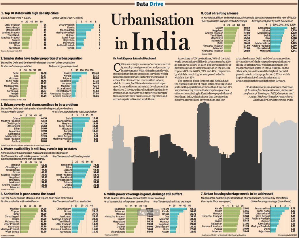 Urbanisation In India Institute For Competitiveness