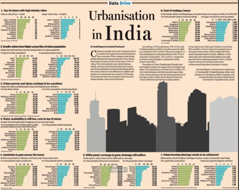 article regarding urbanization on india