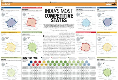 India's most competitive states 2013